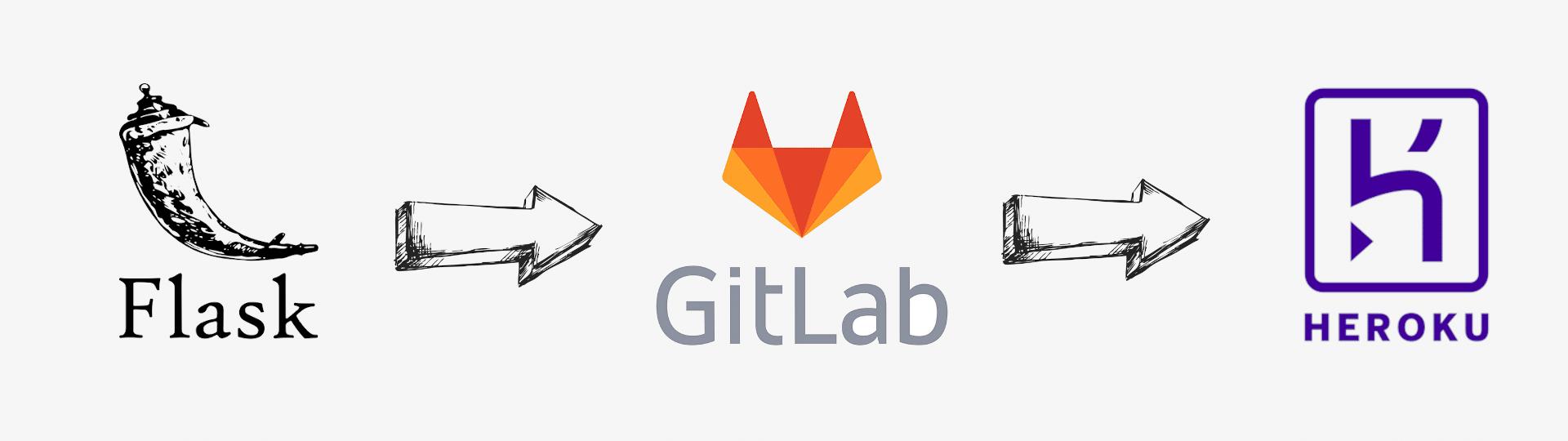 easily-deploy-python-flask-app-with-gitlab-heroku
